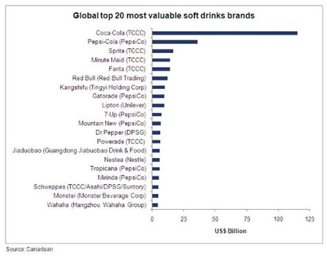 asia pacific soft drinks companies make the on global markets food news