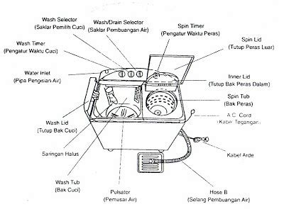Mesin Cuci Ukuran Kecil cara memasang kapasitor pada mesin cuci masputz