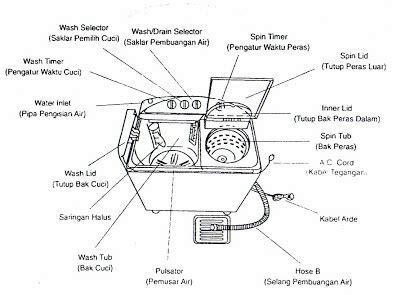 Kapasitor Mesin Cuci 5uf 10uf 1 cara memasang kapasitor pada mesin cuci masputz