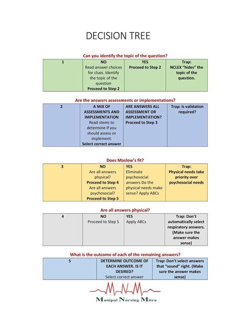 kaplan nclex decision tree diagram kaplan decision tree diagram beatiful tree