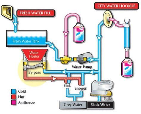 rv water heater bypass diagram rv water heater bypass
