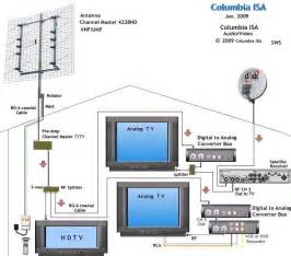 channel master antenna rotor wiring diagram get free image about wiring diagram