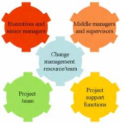 Change Management Responsibilities by The And Voice Of Change