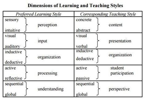 research paper learning styles most common learning styles why they re important for