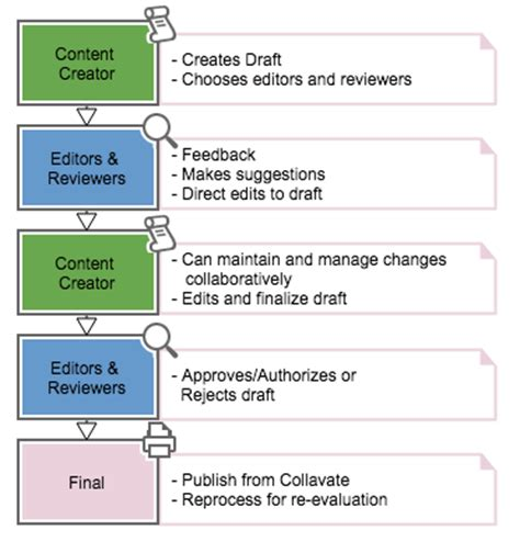 publishing workflow why automating your drive workflow is benefinicial