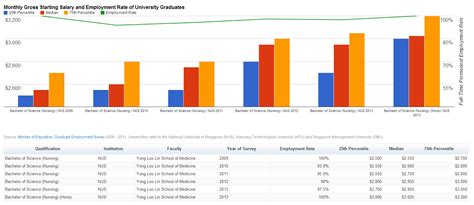 Smu Mba Employment Statistics by Starting Salary Of Graduates From Nus Ntu Smu