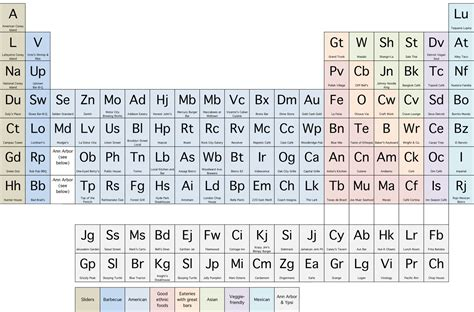 u on the periodic table using the periodic table to explain metro detroit dining