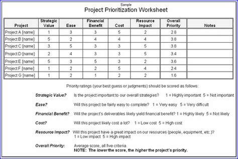 too many projects prioritize them pm hut