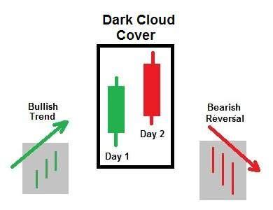 candlestick pattern dark cloud cover padr 245 es candlestick funcionam mesmo senhor mercado