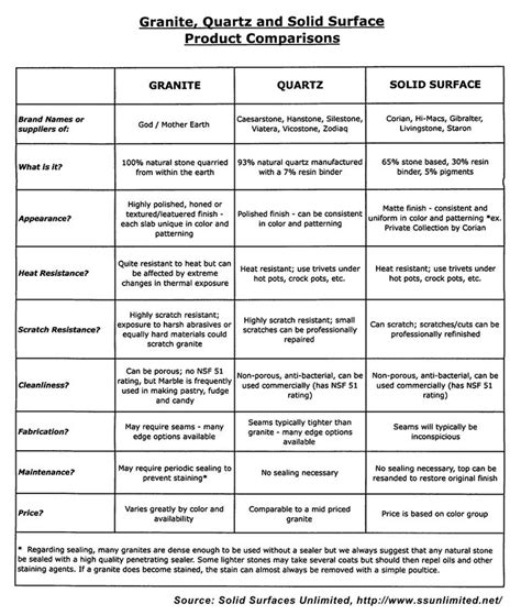 Compare Solid Surface Countertops by Countertop Comparison Chart Between Granite Quartz And