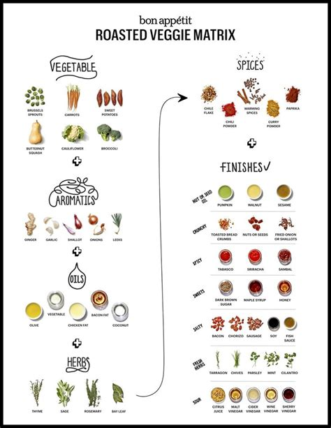 cuts of vegetables diagrams infographic guide to roasting vegetables x post from r