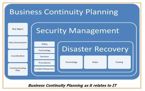 information technology business continuity plan template business continuity planning information by design