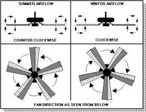 Ceiling Fan Summer Rotation Frequently Asked Ceiling Fan Questions