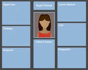 buyer persona template creating a buyer persona klik marketing