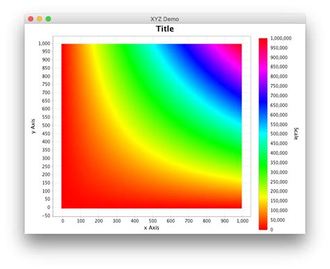 jfreechart how to plot color map in java stack overflow