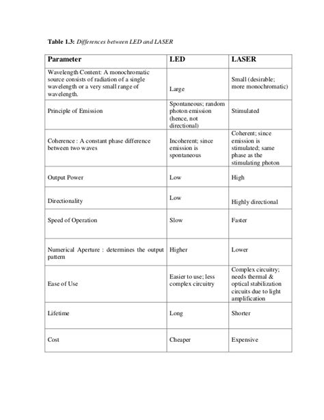 comparison between led and laser diode effects of variation of injection current on characteristics of a 155