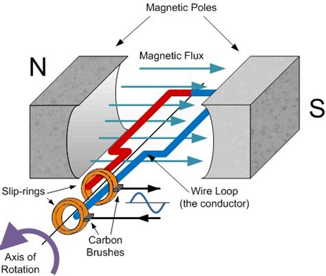physics diagram maker physics unit 14 2 3 a c generator transformer look