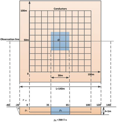 pattern grid oredict energies free full text the effect of a large backfill