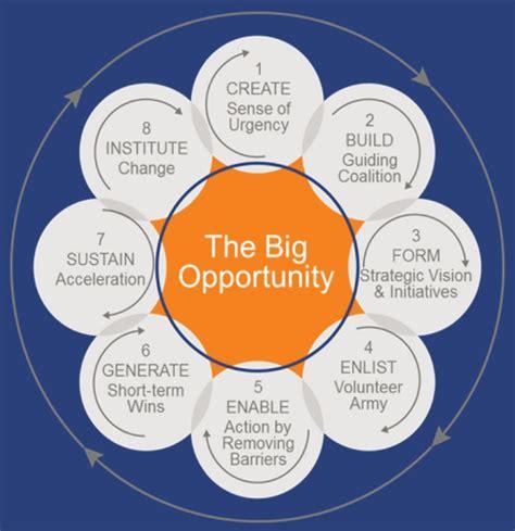kotter engineering 8 steps for an effective change management process smartsheet