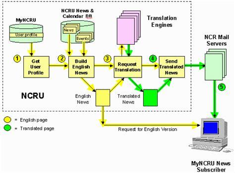 cadenas traduire en anglais recevoir le message dans l exp 233 rience d une compagnie