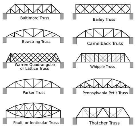 orton gifted specialist bridge building info