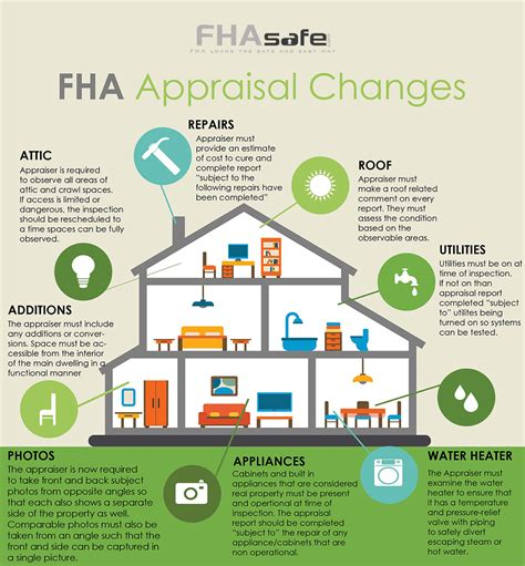 fha appraisal requirements fha loans fhasafe