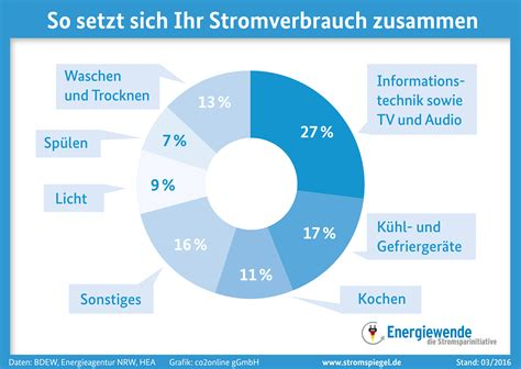 Stromverbrauch 1 Personen Haushalt 2991 by Infografiken Co2online