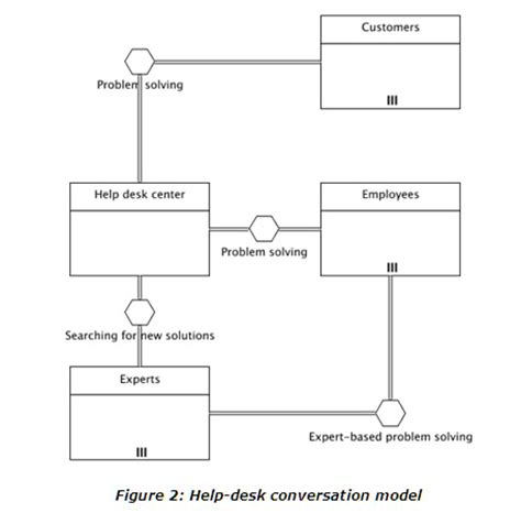 bpmn 2 0 conversation diagram exle conversation vs collaboration vs choreography