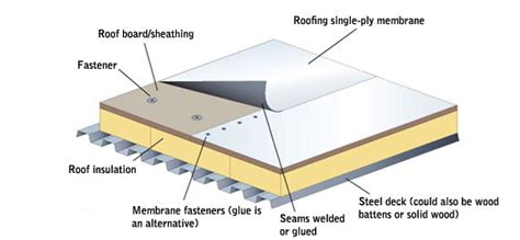 Awesome Residential Roof Types #10 Residential Flat