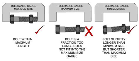 what does design for manufacturing mean tolerance examination question
