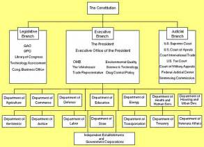 how many are in the us cabinet legislative branch the constitution website