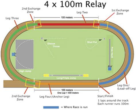 racetrack layout meaning why wasn t the usa disqualified athletics illustrated