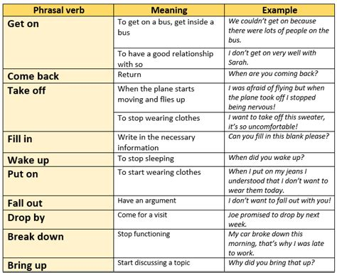 10 phrasal verbs with back with meaning and exles phrasal verbs english