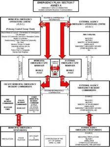 sarnia emergency response plan