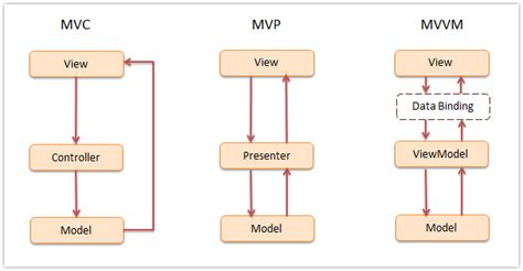 mvc pattern in javascript with exles javascript jquery design pattern framework dofactory com