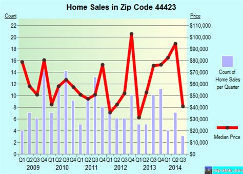 hanoverton oh zip code 44423 real estate home value