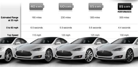 Tesla Products Tesla Motors Gigafactory Will See More Than 50