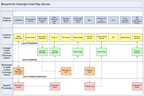service design blueprint template service blueprinting digital services
