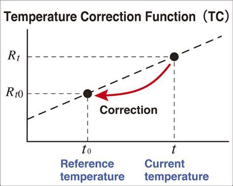 standard resistor formula standard resistor temperature correction calculator 28 images fermcalc solids content
