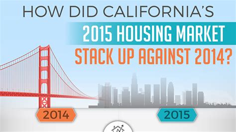 california housing market infographic how did california s 2015 housing market stack up against 2014 steve