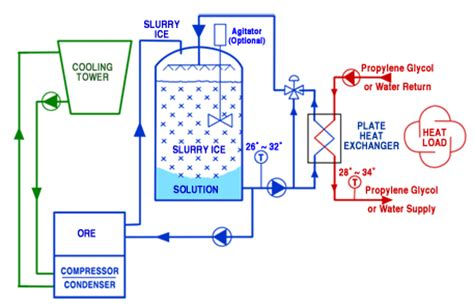 chiller process flow diagram variable refrigerant flow schematic variable free engine
