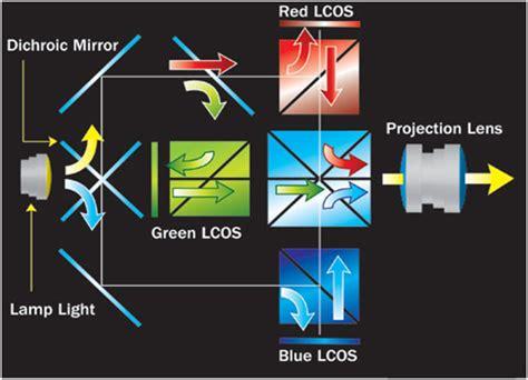 Proyektor Paling Mahal belajar proyektor teknologi display proyektor