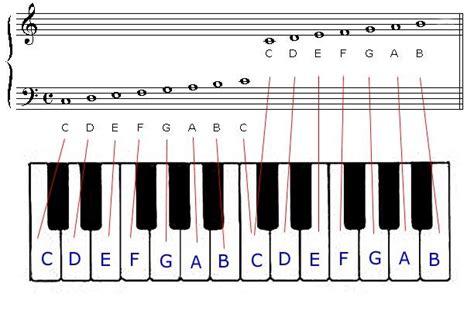 piano key notes keyboard notes zmschools us