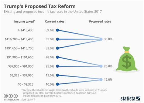 trump tax reform chart how trump s proposed tax reform could affect income