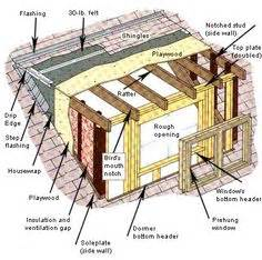 Section Through Dormer Window 1000 Images About Shed Dormer Addition On