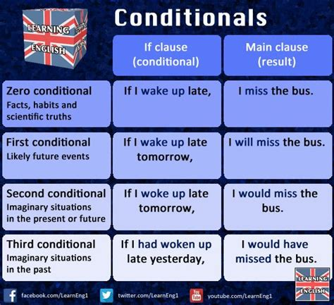 25 best ideas about conditional sentence on