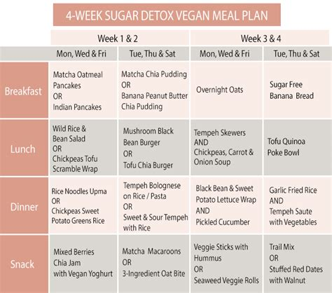 Vegan Detox Diet Plan by 4 Week Sugar Detox Vegan Meal Plan
