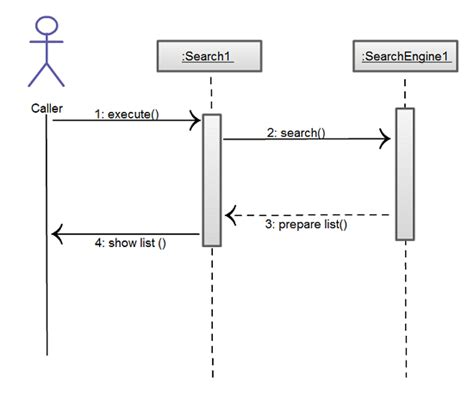 text to sequence diagram 10 common mistakes to avoid in sequence diagrams