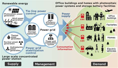 smart grids infrastructure technology and solutions electric power and energy engineering books fusing technologies to create smart energy solutions csr