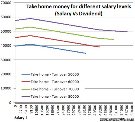 salary take home calculator 28 images salary paycheck